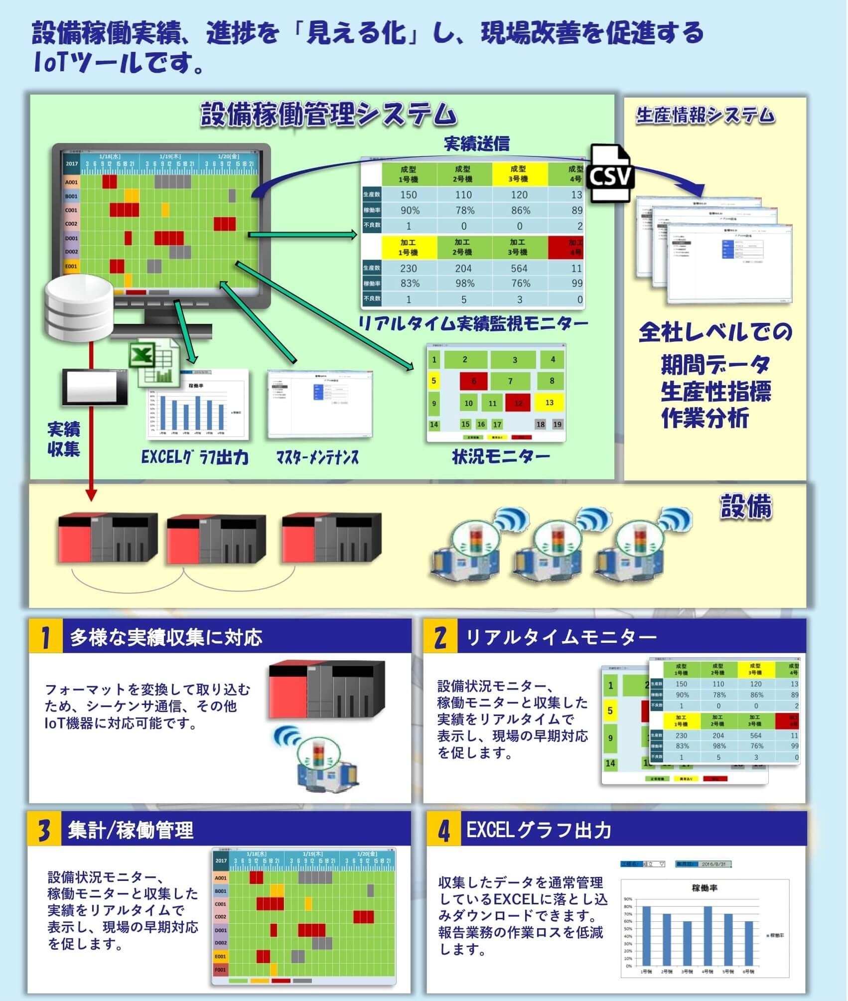設備稼働管理システム - F&Lソ...